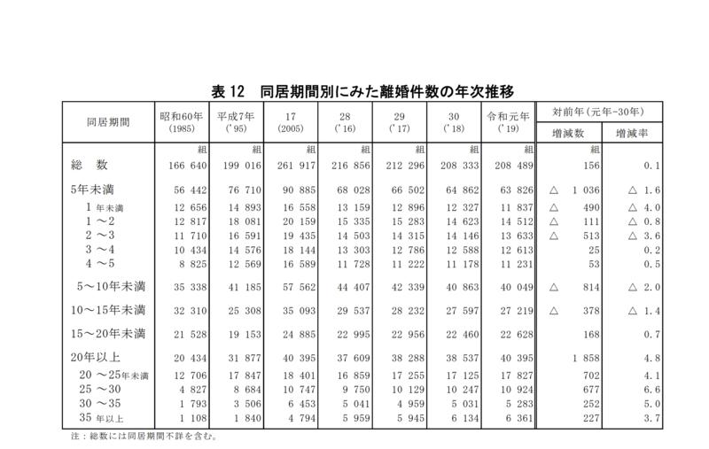 表 12 同居期間別にみた離婚件数の年次推移