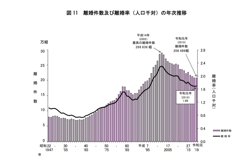 図 11 離婚件数及び離婚率(人口千対)の年次推移