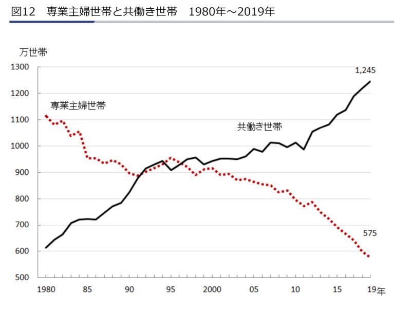 図12 専業主婦世帯と共働き世帯 1980年~2019年