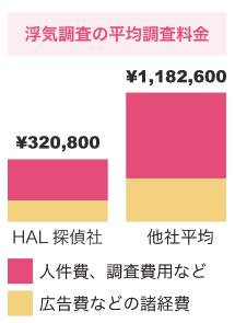 HAL探偵社浮気調査の平均料金