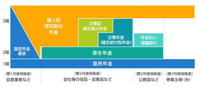 日本の年金制度は3階建ての構造