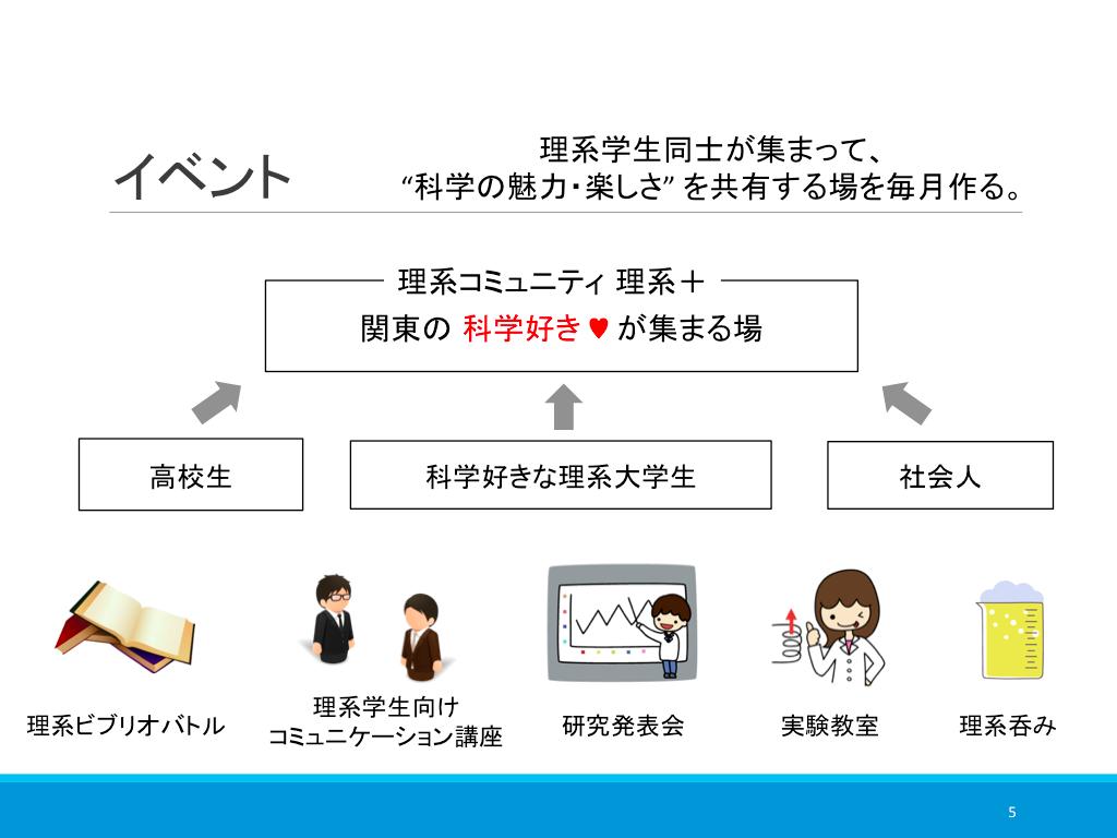 理系+ イベントチーム