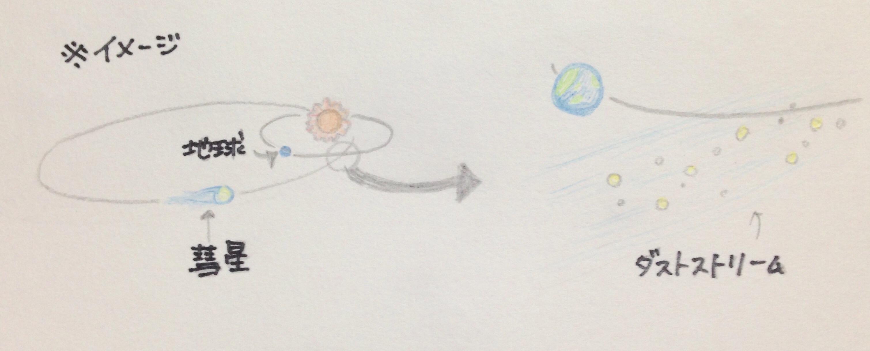 地球と彗星の軌道