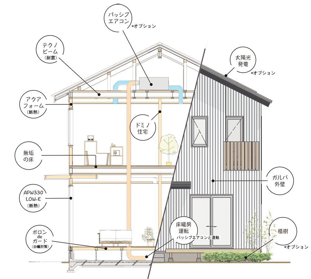 長い年月住み継げるように、安心の耐震性能、高気密・高断熱性能、そして味わい深くなる素材で建築される