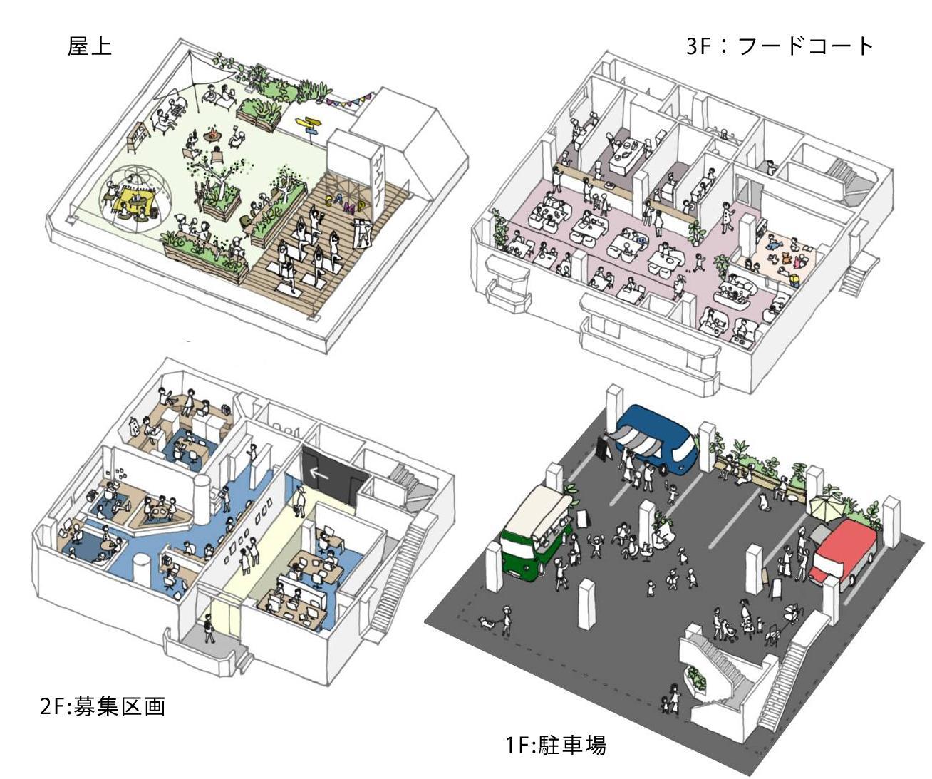 各フロアの改装後イメージ。3階がフードコート、駐車場と屋上は共用スペースとして使えます