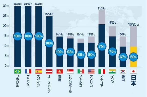 日本の有給取得率は世界最下位