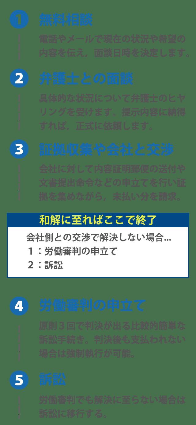 労働_相談_流れ