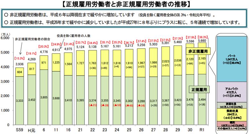 同一労働同一賃金のメリット/非正規雇用労働者の増加