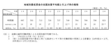 東京 最低 賃金 2020