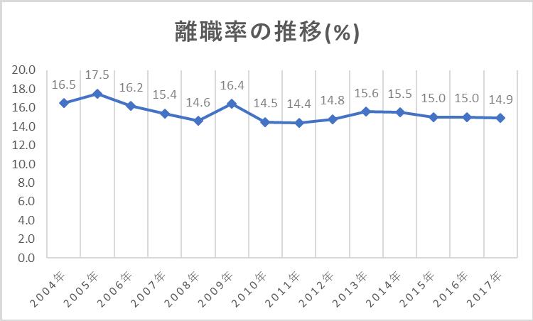 離職率の推移