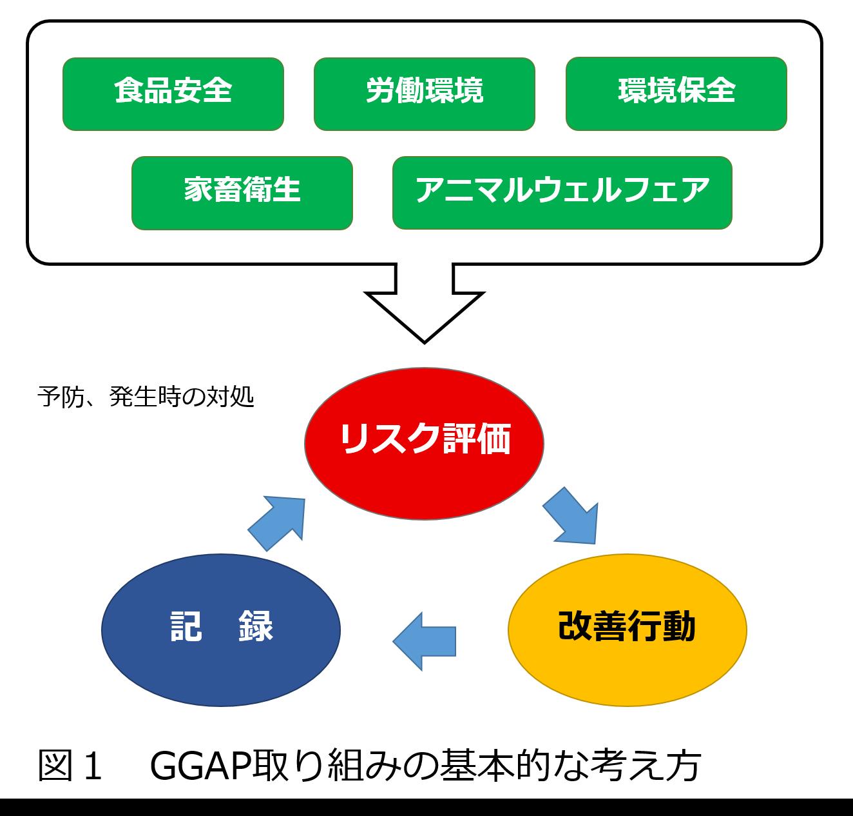 酪農におけるGGAPの取り組み