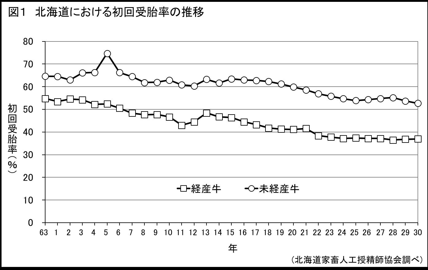 乳牛の繁殖成績と分娩前後の栄養状態との関係(1)