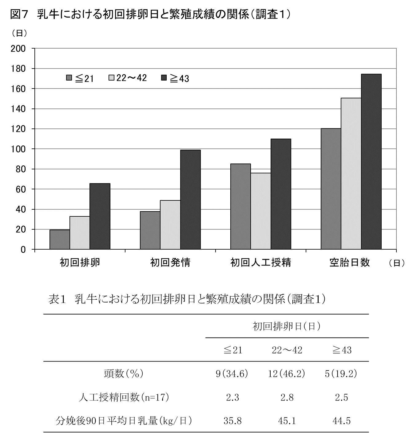 乳牛の繁殖成績と分娩前後の栄養状態との関係(2)