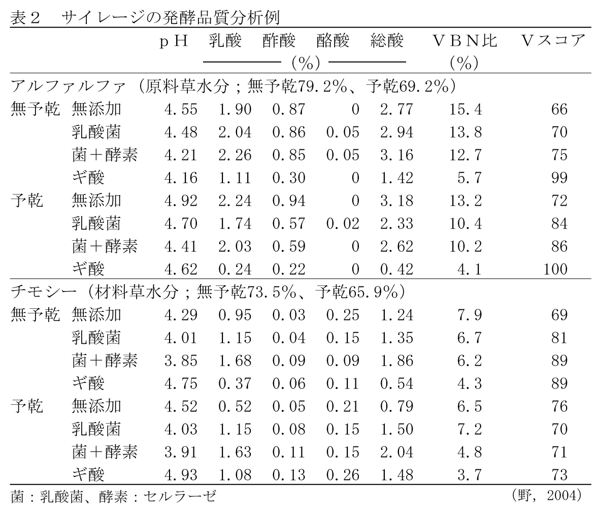 飼料作物の生産と調製―理論と実際― ≪第6回≫サイレージの品質評価法と好気的変敗