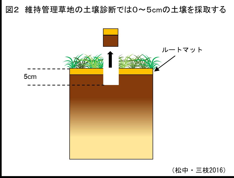 草地の土づくり ≪第5回≫土壌診断に基づく施肥対応1:土壌採取時の注意と施肥対応の考え方