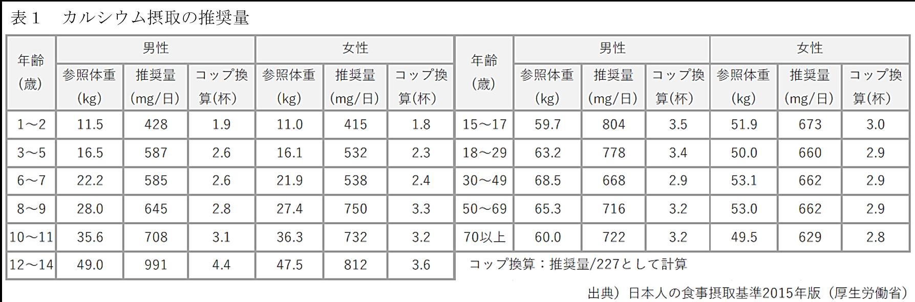 牛乳の栄養的特性と摂取効果について