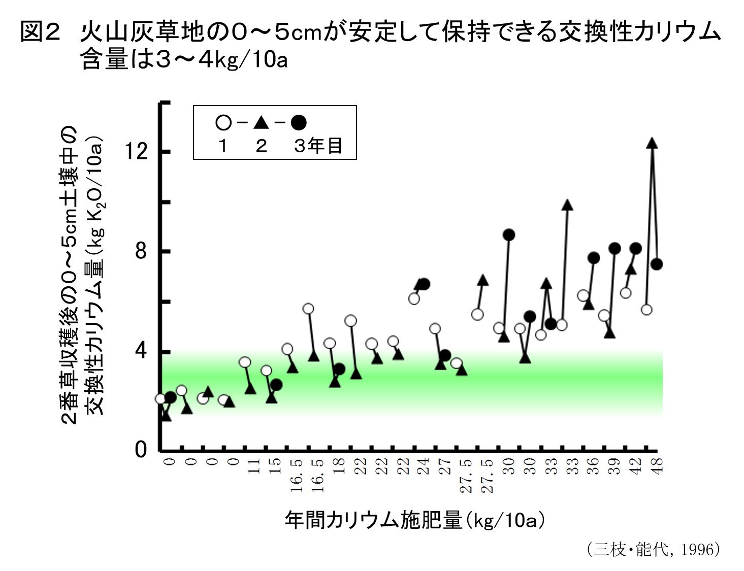 草地の土づくり ≪第6回≫土壌診断に基づく施肥対応2:カリウムの施肥対応