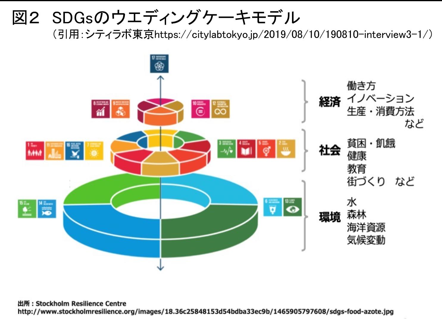 北海道を豊かにするSDGsとGIS ≪第1回≫SDGsの概要