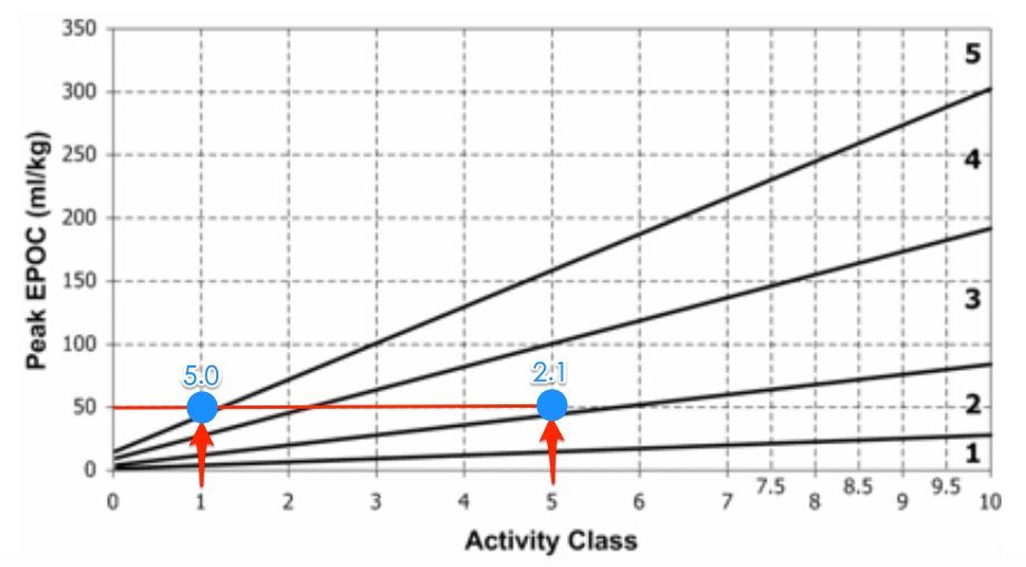 同樣的訓練量對活動量1級的跑者而言已是超量訓練,但對溉量5級的跑者而言,訓練效果僅僅只能維持體能而已。
