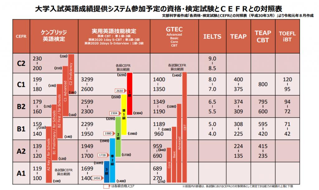 各資格・検定試験とCEFRとの対照表