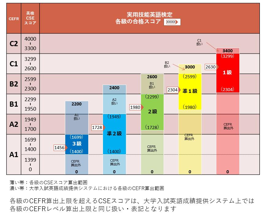 出典:公益財団法人 日本英語検定協会「各種目的に応じて求められる英検®の品質についての考え方、ならびにその活用に関するガイドライン」
