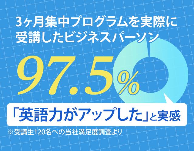 3ヶ月集中プログラムを実際に受講したビジネスパーソン97.5%「英語力がアップした」と実感