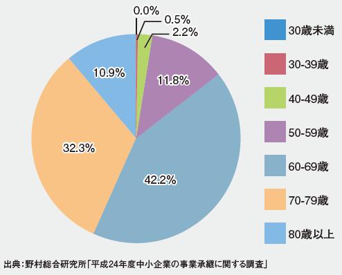 グラフ1 事業承継時の先代経営者の年齢
