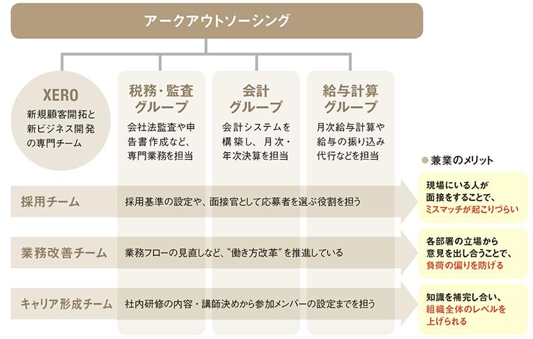 [ アークアウトソーシングの組織図 ]