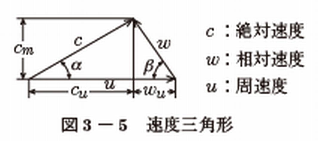 速度三角形とは - E&M JOBS