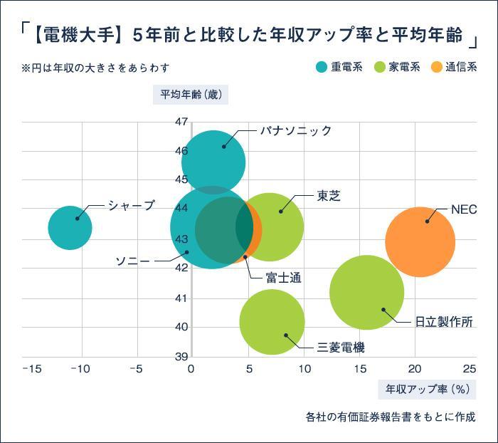 電機大手・年収比較_図