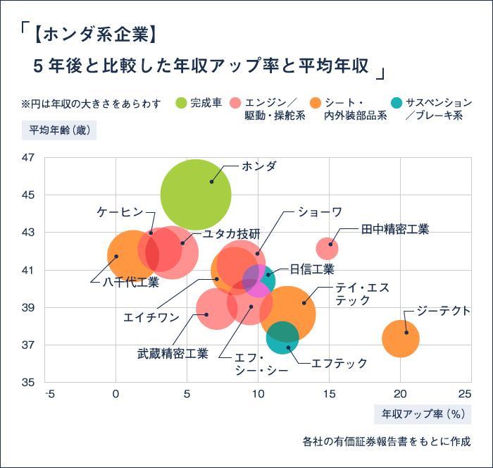 ホンダ系企業・年収比較_図
