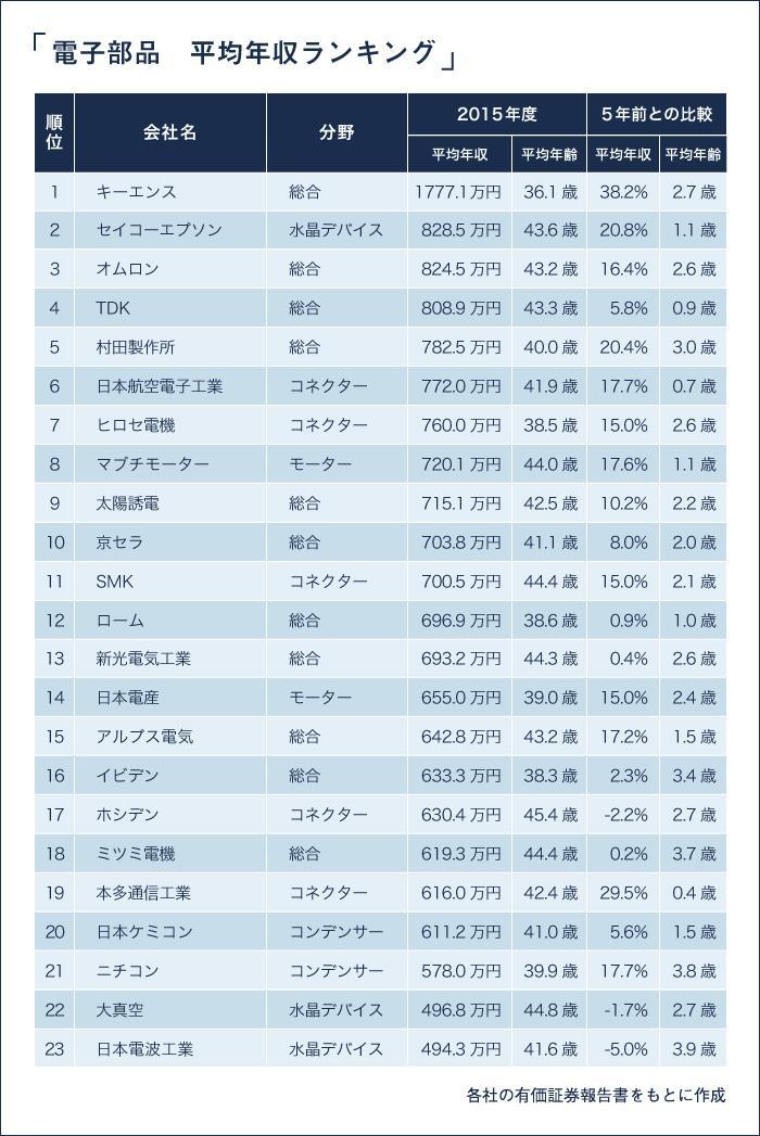 EMJOBS-157 電子部品_平均年収ランキング