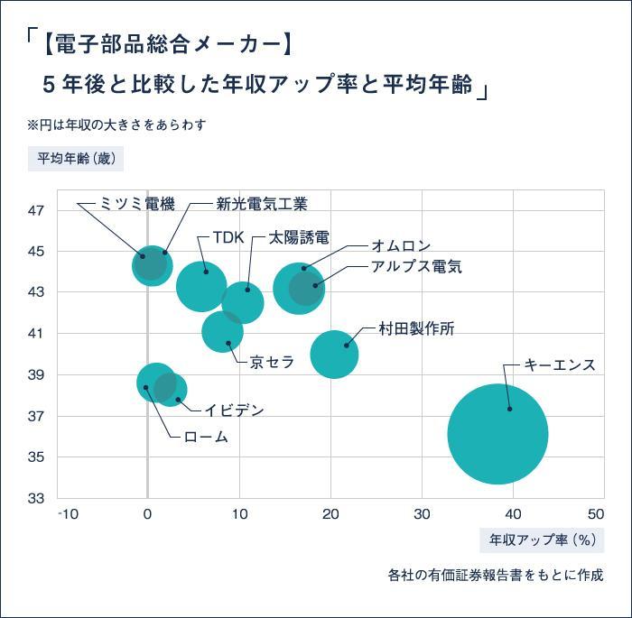 EMJOBS-157 電子部品総合メーカー_5年後と比較した年収アップ率と平均年齢