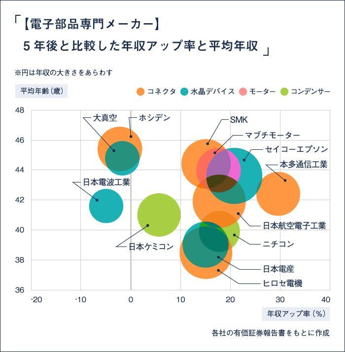 EMJOBS-157 電子部品専門メーカー_5年後と比較した年収アップ率と平均年収
