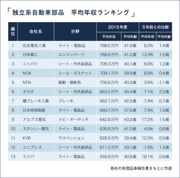 独立系自動車部品 平均年収ランキング