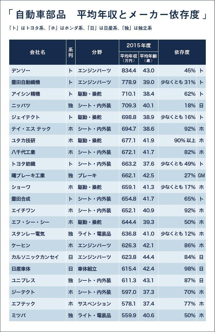 EMJOBS-204|表_[PC]自動車部品平均年収とメーカー依存度