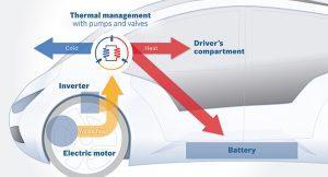 BoschのBEV向け熱管理システム概念図
