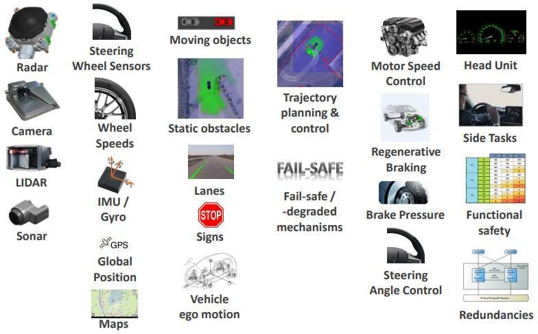 レベル4自動運転に必要な主なコンポーネントを説明する写真。Radar, Camera, LIDAR,Sonar,Steering Wheel Sensors, Wheel Speeds, IMU/Gyro, GPS, Moving objects, Static obstacles, Lanes, Signs, Vehicle ego motion, Trajectory planning & control, Fail-safe/-degraded mechanisms,Motor Speed Control, Regenerative Braking, Brake Pressure, Steering Angle Control, Head Unit, Side Tasks, Functional safety, Redundancies