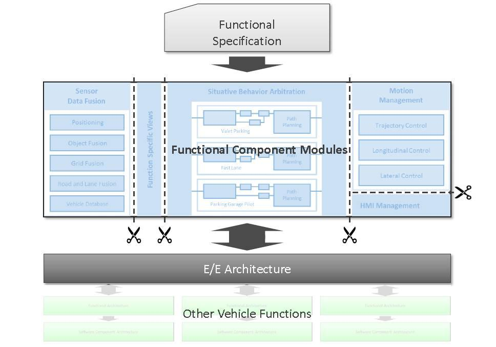 ソフトウェアの機能ごとにコンポーネントをモジュール化を説明する図