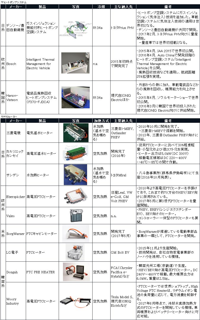 主な電動車向け空調システム用ヒーターポンプシステム/高電圧PTCヒーターのサプライヤーの表。ヒートポンプシステム(ガスインジェクション機能付きヒートポンプ空調システム(デンソー/豊田自動織機)、Intelligent Thermal Management for Electric Vehicle(Bosch)、電装品廃熱回収)とPTCピーター(電気温水ヒーター(三菱電機)、高電圧温水ヒーター(カルソニックカンセイ)、水加熱ヒーター(サンデン)、高電圧PTCヒーター(Eberspächer)、高電圧PTCヒーター(Valeo)、PTCキャビンヒーター(BorgWarner)、PTCヒーター(LG電子)、PTC PRE HEATER(Dongah))の写真、冷媒、主な納入先について解説。