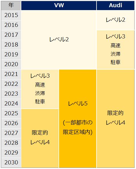 VW/Audi、自動運転開発ロードマップ年表。VWブランドは、2015~2020年までレベル2、2021年からは、2本に分かれる。1本は、2021~2024年レベル3、2025~2030年限定的レベル4開発。もう1本は2030年にかけてレベル5の開発。Audiは2015~2016年レベル2。2017~2020年レベル3。2021~2030年限定的レベル4開発の予定。
