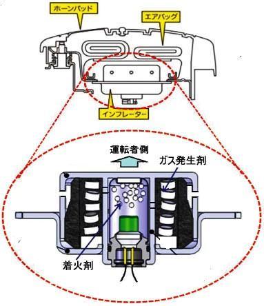 エアバッグの作動原理を解説する表。・エアバッグはシートベルトの補助拘束装置(Supplemental Restraint System=SRS)で、シートベルト着用の乗員に対し効果がある。車両が1次衝突した場合、衝突Gを判断し、インフレーター内のガス発生剤(火薬)を電気着火で爆発させ、人体上半身が車内表面に到達(2次衝突)する前に、ナイロン製の袋にガスを送り込み、膨張させる。・人体の衝突により袋内の圧力が高まるが、排出口からのガス排出によって袋容積は減少し、人体の衝突エネルギーを消費する。・初期にはガス発生剤にアジ化ナトリウムを使ったが、有毒なため、2000年以降は使用禁止となり、タカタは硝酸アンモニウム、他のエアバッグメーカーは、硝酸グアニジンを基本的に使う。