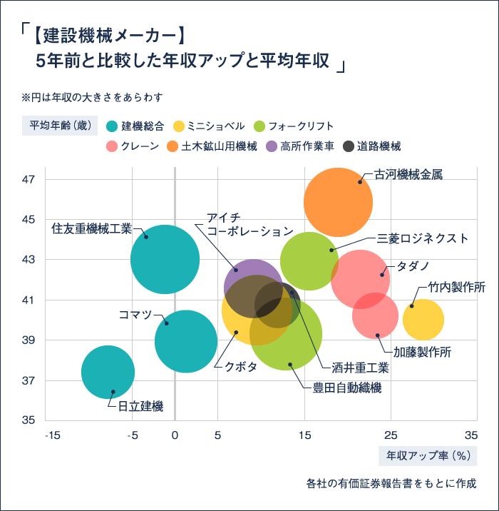 5年前と比較した年収アップと平均年収のバブルチャート