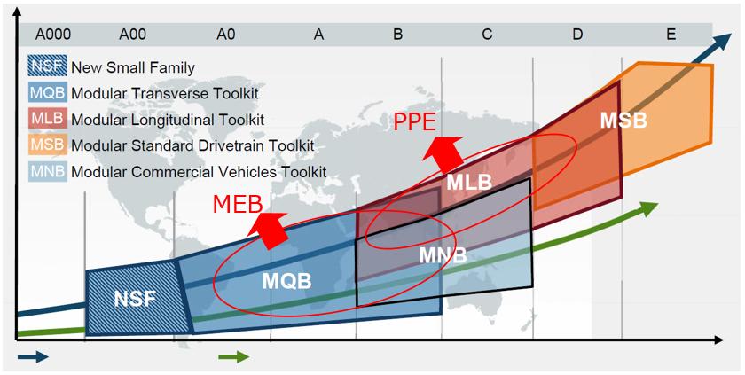 モジュールアーキテクチャと対応セグメントを表すグラフ