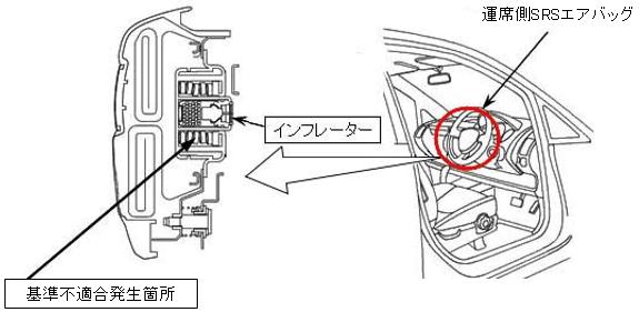 基準不適合発生箇所を解説する図