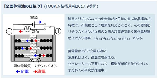 【全固体電池の仕組み】硫黄とリチウムなどの化合物が格子状に並ぶ結晶構造が特徴で、不純物として塩素を加えることで、その隙間をリチウムイオンが従来の2倍の超高速で動く固体電解質、超イオン伝導体Li9.54Si1.74P1.44S11.7Cl0.3である。蓄電量は2倍で充電も速い。液漏れはなく、高温にも耐える。セパレーターも不要になり、構造が単純で作りやすい。まだ多くの研究が推進中。