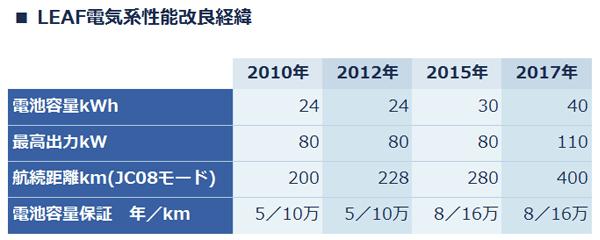 ■LEAF電気系性能の改良経緯について。(1)電池容量は、2010年・24キロワットアワー→2012年・24キロワットアワー→2015年・30キロワットアワー→2017年・40キロワットアワーと改良されている。(2)最高出力は、2010年・80キロワット→2012年・80キロワット→2015年・80キロワット→2017年・110キロワットと改良されている。(3)航続距離(JC08モード):2010年・200キロメートル→2012年・228キロメートル→2015年・280キロメートル→2017年・400キロメートルと改良されている。(4)電池容量保証:2010年・5年/10万キロメートル→2012年・5年/10万キロメートル→2015年・8年/16万キロメートル→2017年・8年/16万キロメートルと改良されている。