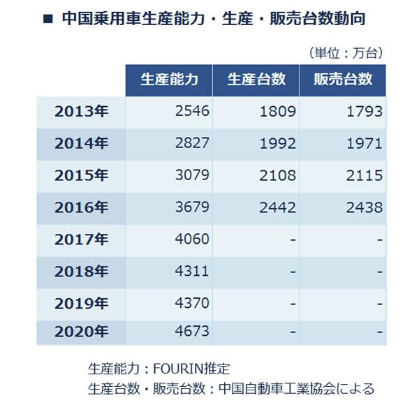 ■中国の乗用車生産能力・生産・販売台数動向一覧。2013年は、生産能力:2546万台・生産台数:1809万台・販売台数:1793万台。 2014年は、生産能力:2827万台・生産台数:1992万台・販売台数:1971万台。 2015年は、生産能力:3079万台・生産台数:2108万台・販売台数:2115万台。 2016年は、生産能力:3679万台・生産台数:2442万台・販売台数:2438万台。 2017年は、生産能力:4060万台・生産台数および販売台数は2017年11月現在データなし。 2018年は、生産能力:4311万台・生産台数および販売台数は2017年11月現在データなし。 2019年は、生産能力:4370万台・生産台数および販売台数は2017年11月現在データなし。 2020年は、生産能力:4673万台・生産台数および販売台数は2017年11月現在データなし。