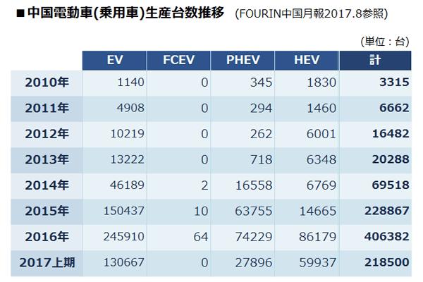 ■中国の電動車(乗用車)生産台数推移一覧表。2010年は、EV:1140台・FCEV:0台・PHEV:345台・HEV:1830台=計:3315台。 2011年は、EV:4908台・FCEV:0台・PHEV:294台・HEV:1460台=計:6662台。 2012年は、EV:10219台・FCEV:0台・PHEV:262台・HEV:6001台=計:16482台。 2013年は、EV:13222台・FCEV:0台・PHEV:718台・HEV:6348台=計:20288台。 2014年は、EV:46189台・FCEV:2台・PHEV:16558台・HEV:6769台=計:69518台。 2015年は、EV:150437台・FCEV:10台・PHEV:63755台・HEV:14665台=計:228867台。 2016年は、EV:245910台・FCEV:64台・PHEV:74229台・HEV:86179台=計:406382台。 2017上期は、EV:130667台・FCEV:0台・PHEV:27896台・HEV:59937台=計:218500台。