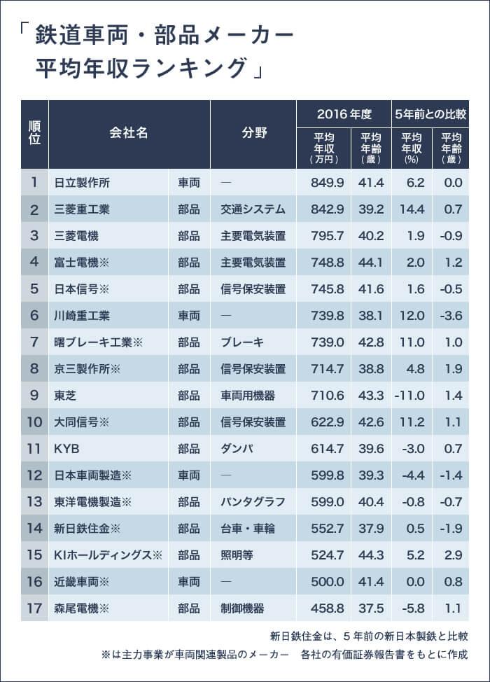 鉄道車両・部品メーカーの平均年収ランキング表(各社の有価証券報告書をもとに作成)。以下、4位以降の順位:社名・16年度平均年収/平均年齢。4:富士電機・748.8万円/44.1歳。5:日本信号・745.8万円/41.6歳。6:川崎重工業・739.8万円/38.1歳。7:曙ブレーキ工業・739.0万円/42.8歳。8:京三製作所・714.7万円/38.8歳。9:東芝・710.6万円/43.3歳。10:大同信号・622.9万円/42.6歳。11:KYB・614.7万円/39.6歳。12:日本車両製造・599.8万円/39.3歳。13:東洋電機製造・599.0万円/40.4歳。14:新日鉄住金・552.7万円/37.9歳。15:KIホールディングス・ 524.7万円/44.3歳。16:近畿車両・500.0万円/41.4歳。17:森尾電機・458.8万円/37.5歳。